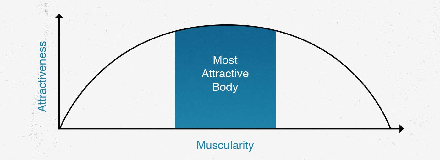 Is the ideal male body the most muscular one? Or is there a point where gaining more muscle makes a man less attractive?