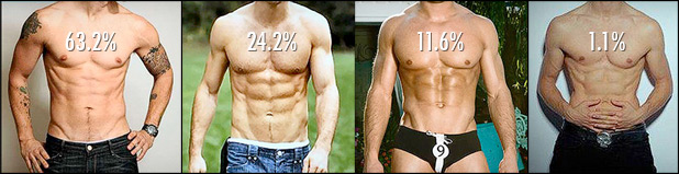 In find most what guys do girls attractive The Most